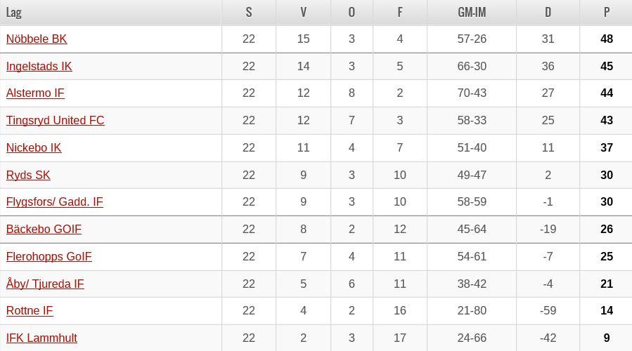 tabell div 1 södra fotboll 2014